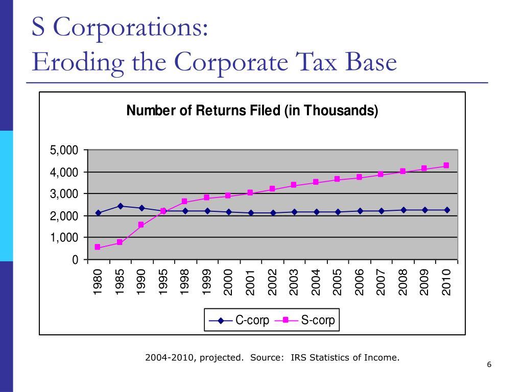 S Corporations: