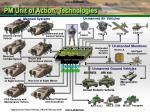 pm unit of action technologies2