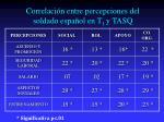 correlaci n entre percepciones del soldado espa ol en t 1 y tasq