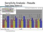 sensitivity analysis results total delay make up2