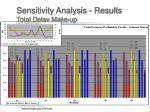 sensitivity analysis results total delay make up3