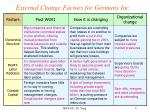 external change factors for germany inc