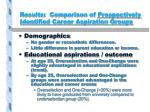 results comparison of prospectively identified career aspiration groups