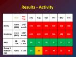 results activity