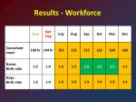results workforce