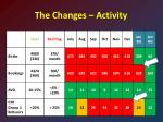 the changes activity