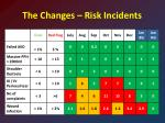 the changes risk incidents