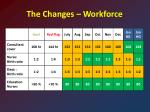 the changes workforce