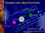 example india many price points