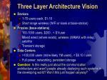 three layer architecture vision