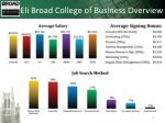 eli broad college of business overview1