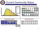 current community status