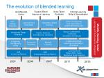 the evolution of blended learning