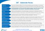 360 stakeholder review