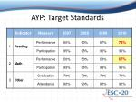 ayp target standards