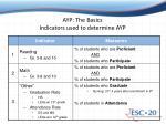 ayp the basics indicators used to determine ayp