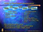 verbal vs nonverbal communications