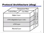 protocol architecture diag