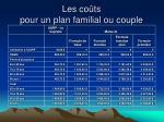 les co ts pour un plan familial ou couple