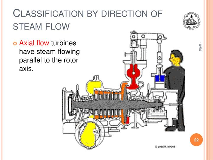 Classification by direction of steam flow