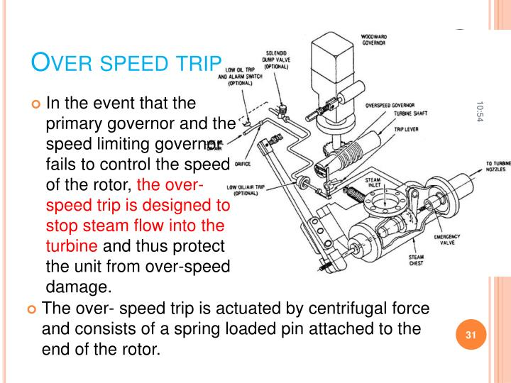 Over speed trip