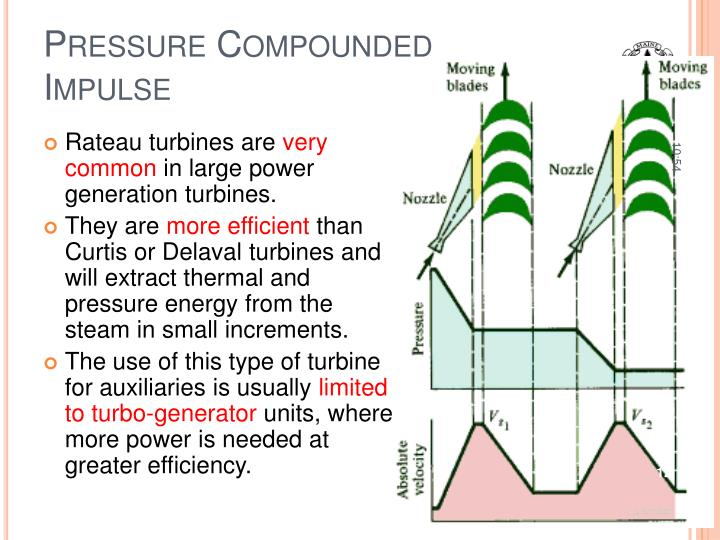 Pressure Compounded