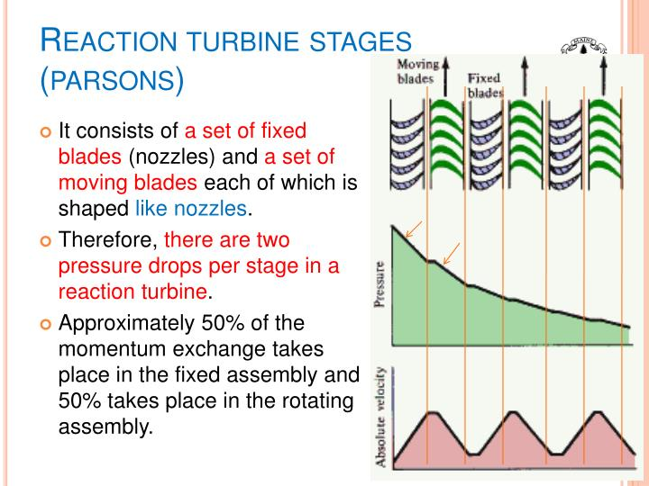 Reaction turbine stages