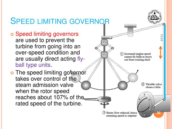 Speed limiting governor