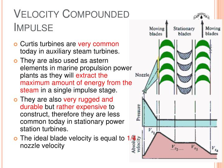 Velocity Compounded