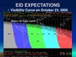 eid expectations