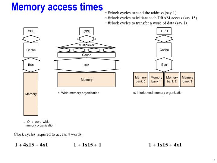 memory access times n.