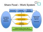 share food work system1