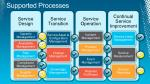 supported processes