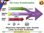 the army transformation