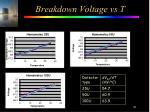 breakdown voltage vs t