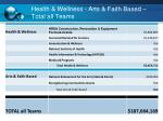 health wellness arts faith based total all teams