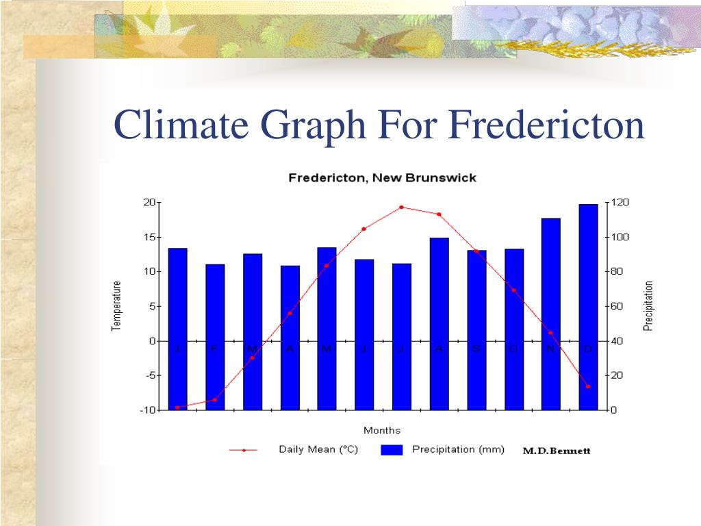 Climate Graph For Fredericton