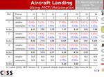 aircraft landing using mcf netsimplex