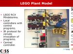 lego plant model