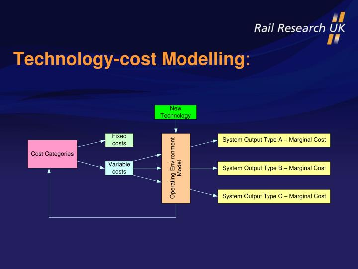 Technology cost modelling