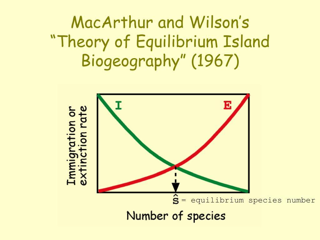 MacArthur and Wilson's