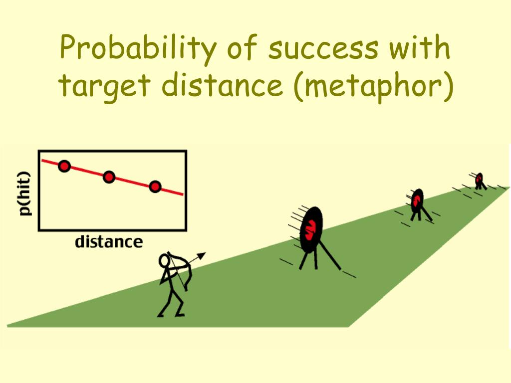 Probability of success with target distance (metaphor)
