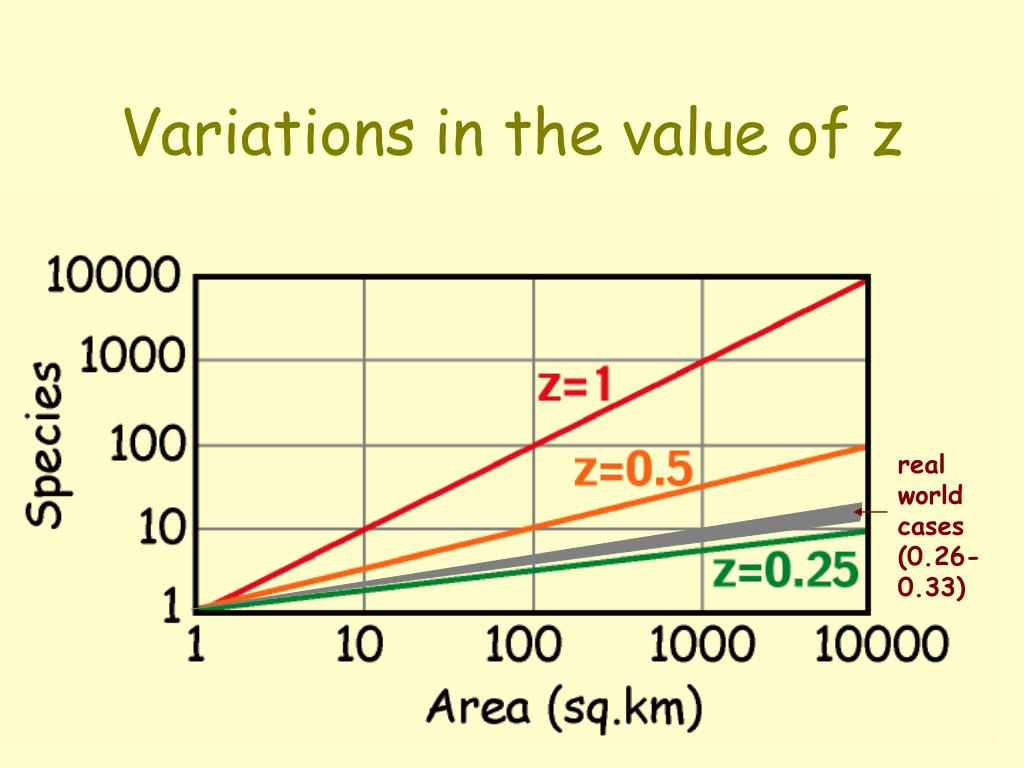 Variations in the value of z