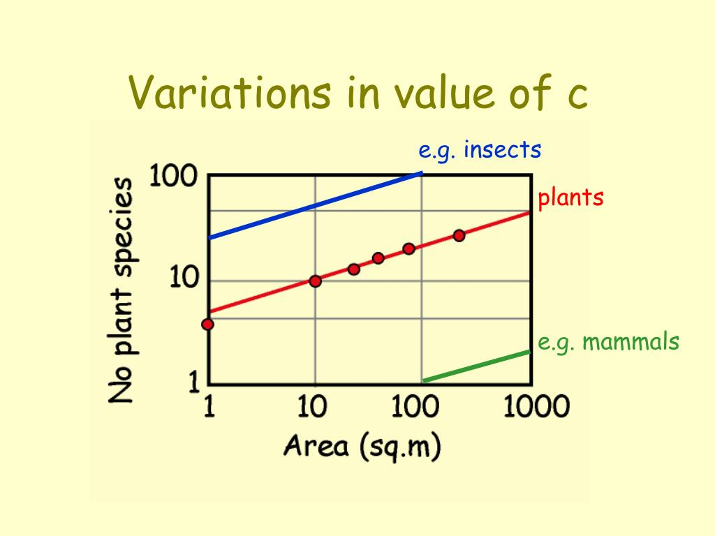 Variations in value of c