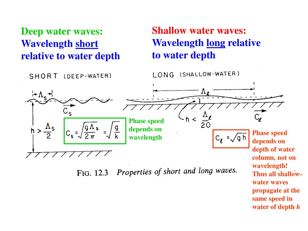 Shallow water waves: