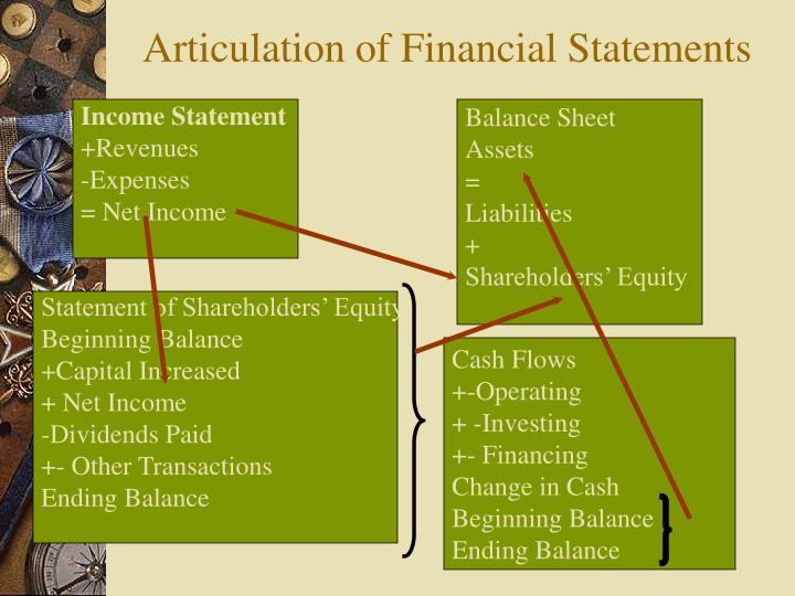 articulation of financial statements n.