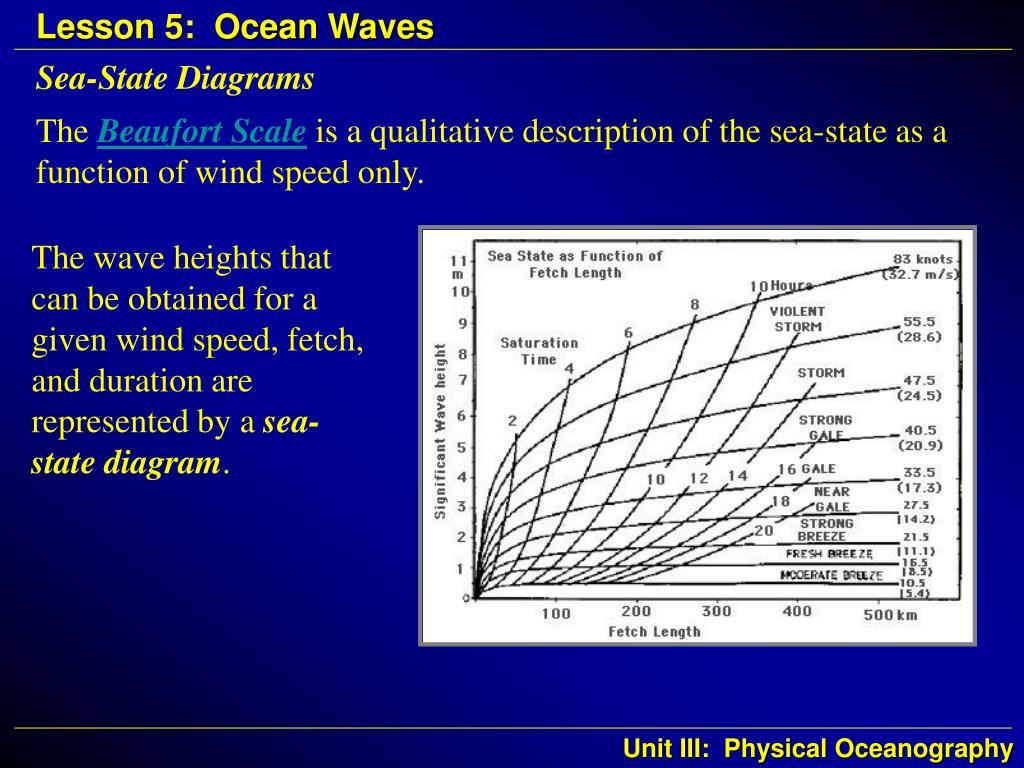 Sea-State Diagrams