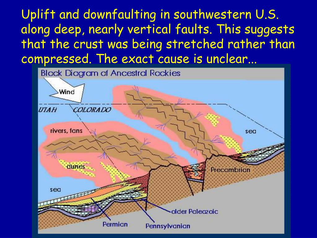Uplift and downfaulting in southwestern U.S. along deep, nearly vertical faults. This suggests that the crust was being stretched rather than compressed. The exact cause is unclear...