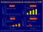 incidencia acumulada de resistencias al vhb
