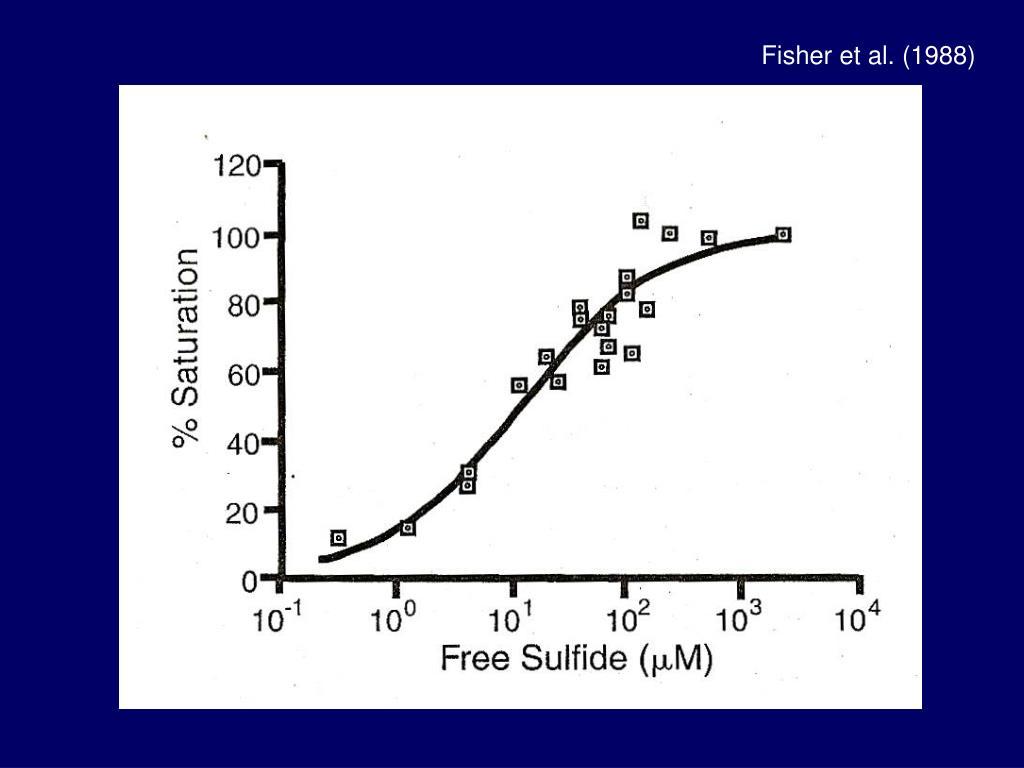 Fisher et al. (1988)